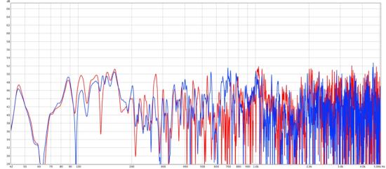 Bass Trap Graph